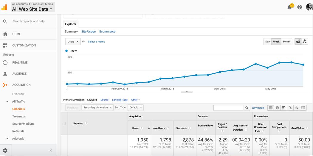 Using Google Analytics to Measure Display Performance [Repost]