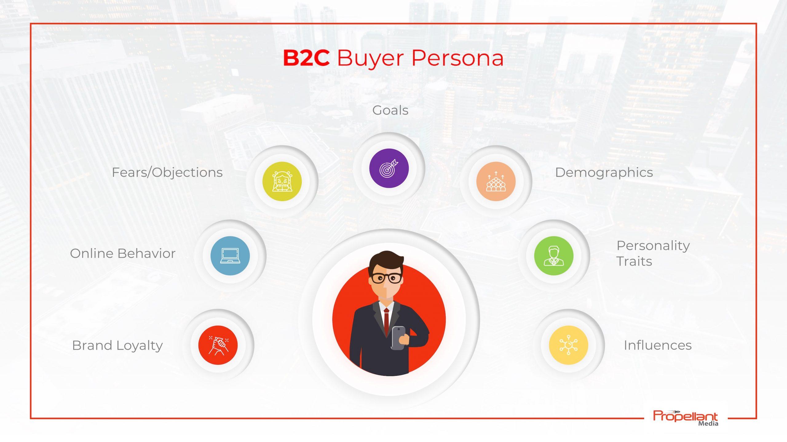 b2c buyer persona