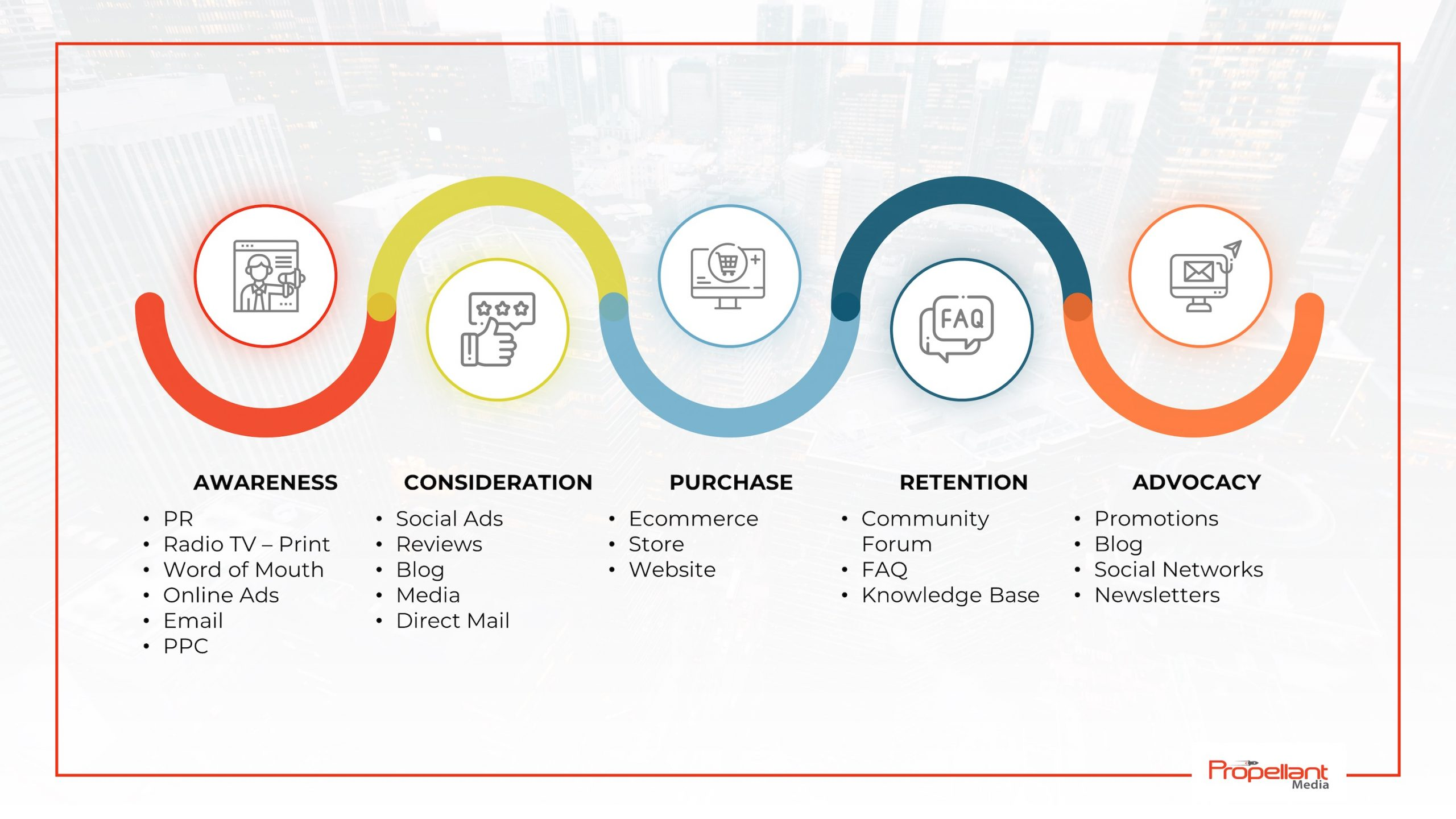 Buyer Marketing Funnel