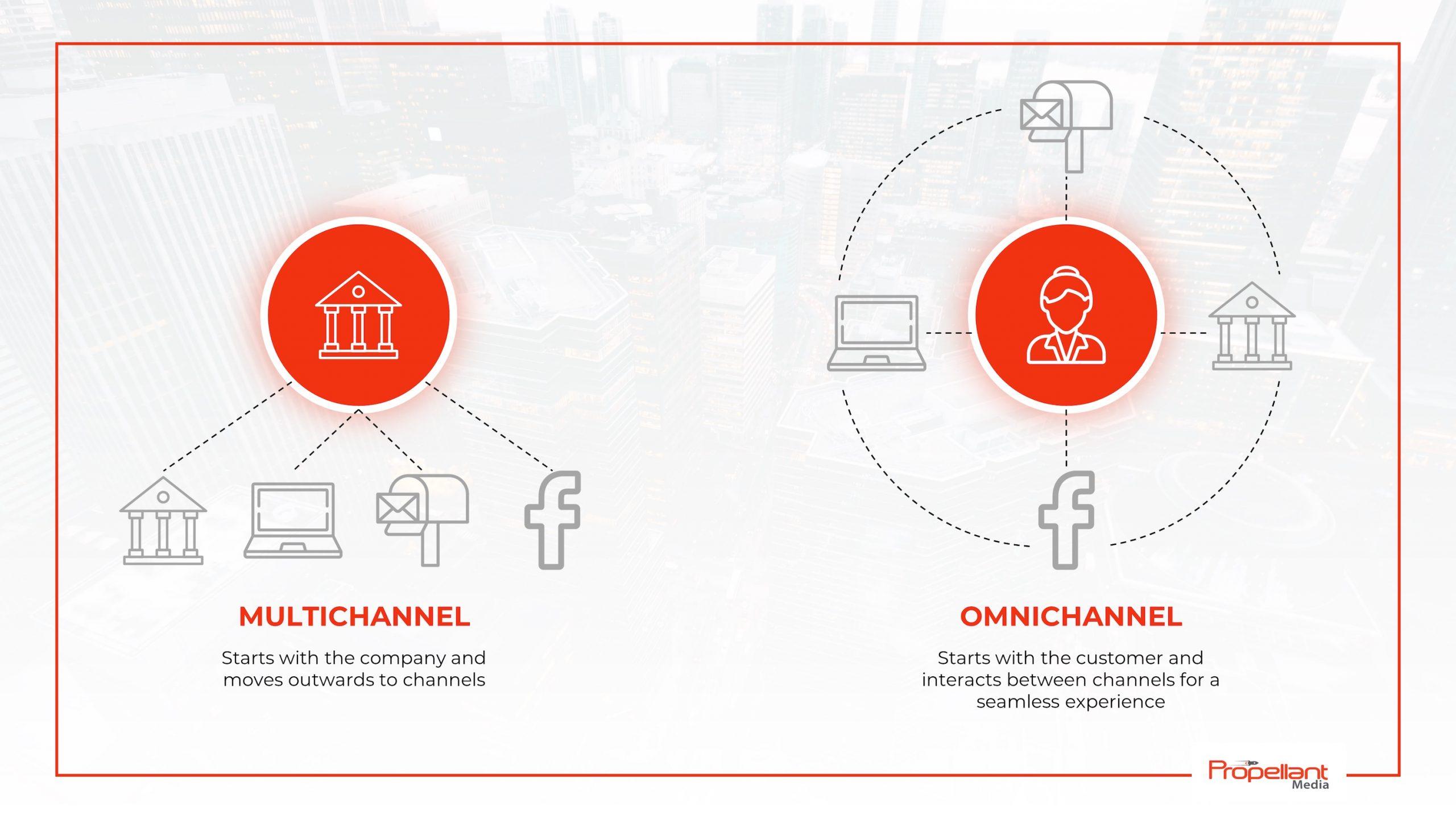 multichannel versus omnichannel marketing