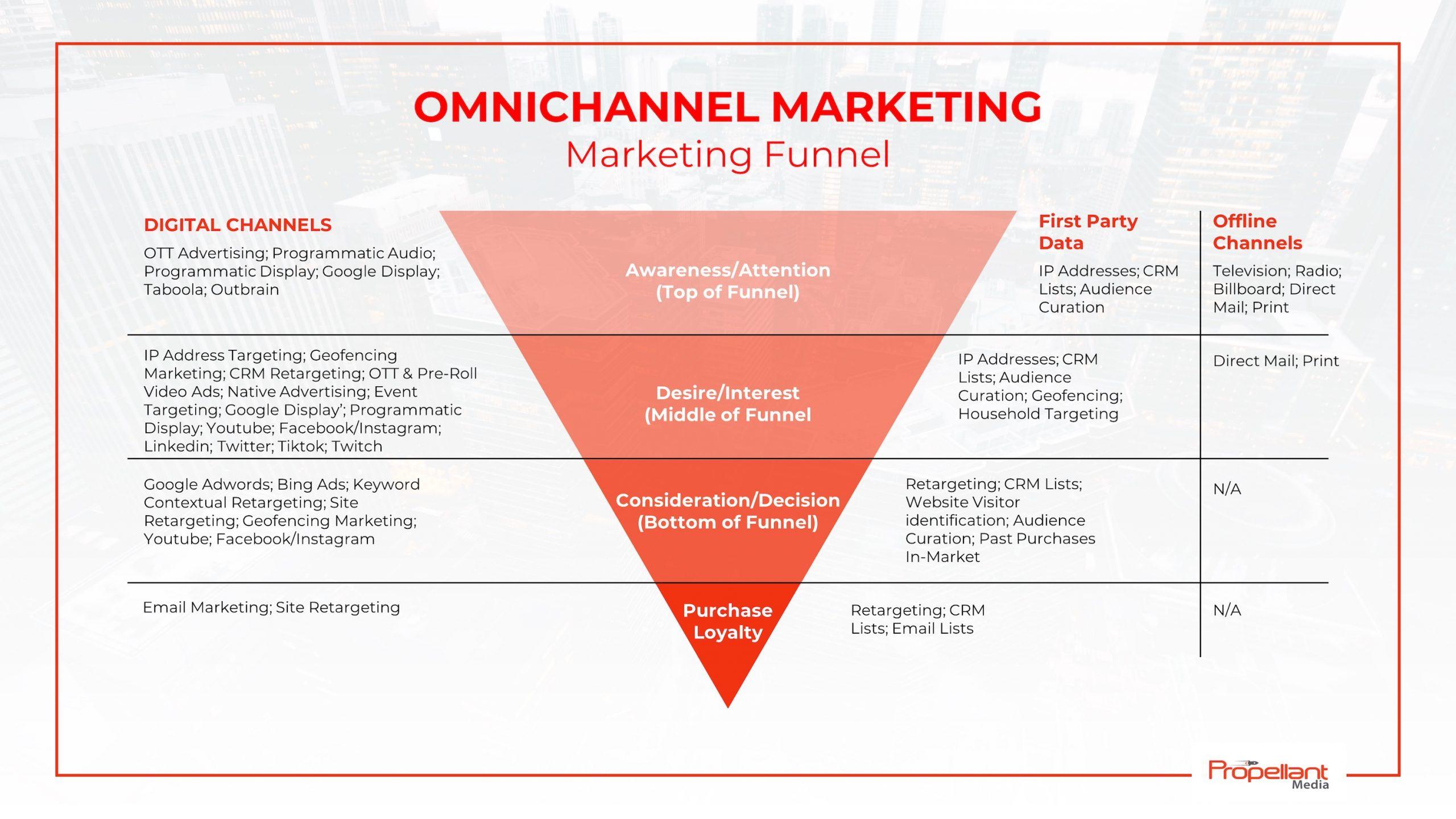 omni channel marketing funnel